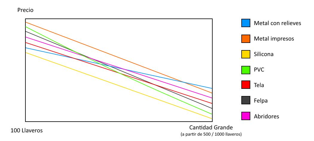En este gráfico les mostramos el precio de llaveros personalizados. Fabricar llaveros de diferentes materiales hace que el precio suba o baje.